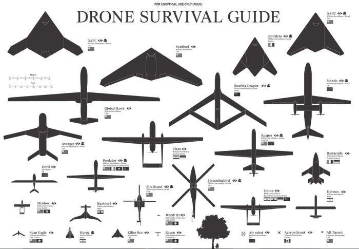 On military drones.