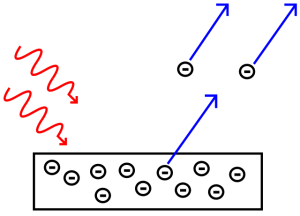 640px-Photoelectric_effect.svg