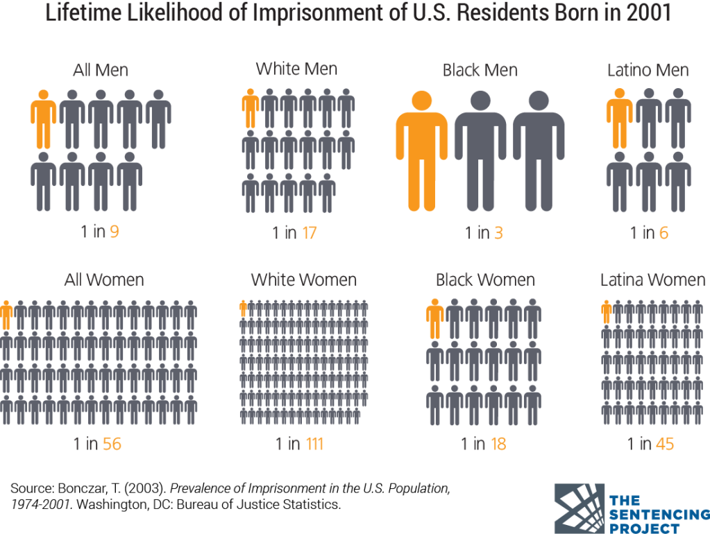 Graphic describing the lifetime likelihood of imprisonment of U.S. residents born in 2001: 1 in 9 men, 1 in 17 White men, 1 in 3 Black men, 1 in 6 Latino men; 1 in 56 women, 1 in 111 White women, 1 in 18 Black women, 1 in 45 Latino women. Source: Bonczar, T. (2003). Prevalence of Imprisonment in the U.S. Population, 1974-2001. Washington, DC: Bureau of Justice Statistics.